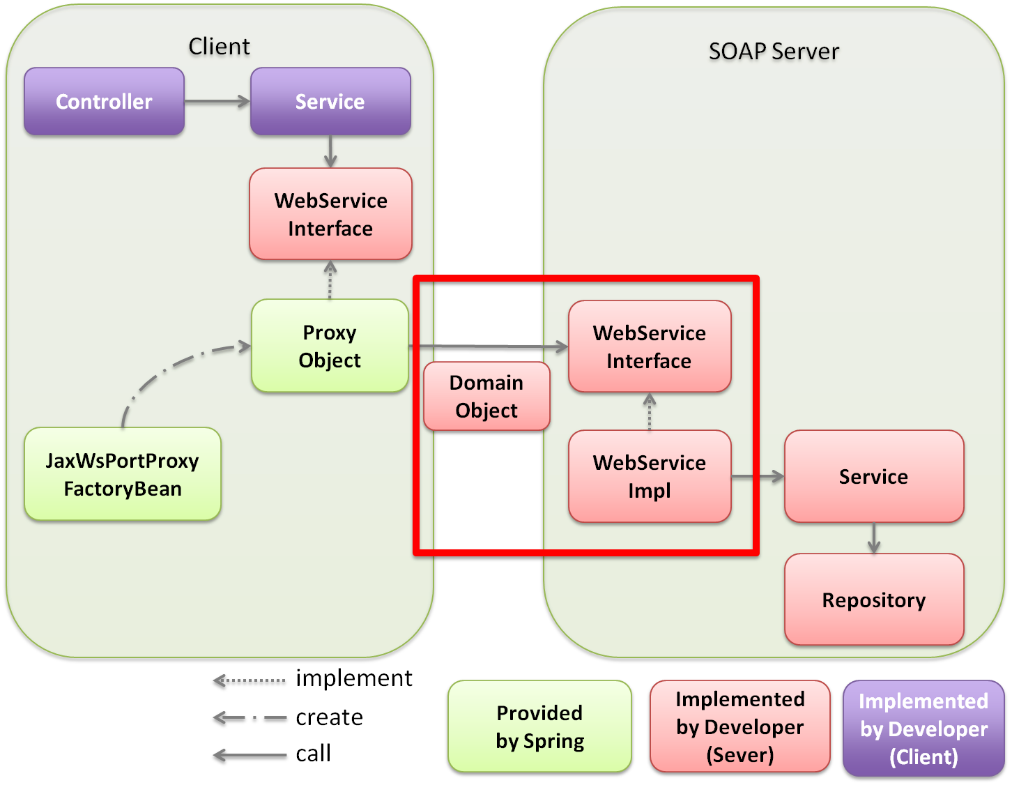 Application soap xml was not supported by service