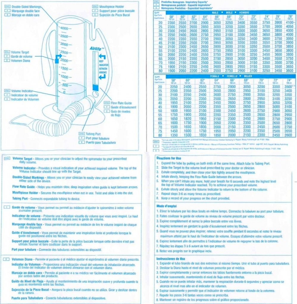 voldyne 5000 chart instructions