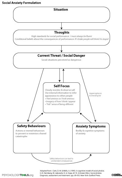 cbt manual for anxiety pdf
